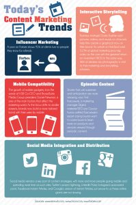 an infographic about Content Marketing Trends in 2016