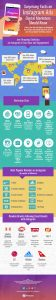 about Instagram ads infographic